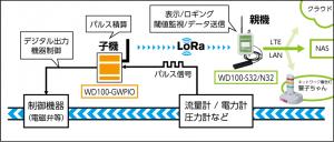 WD100-GWPIO設置イメージ図