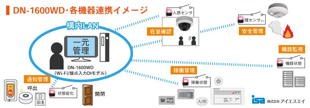 DN-1600WD 各機器連携イメージ