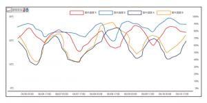 SMART-View グラフイメージ図