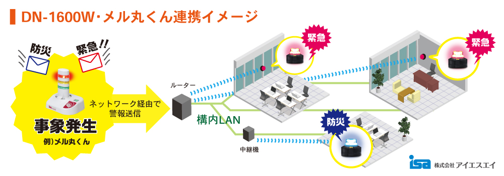 DN-1600W連携イメージ