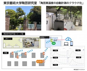 東京藝術大学陶芸研究室 「陶芸窯温度の自動計測のクラウド化」