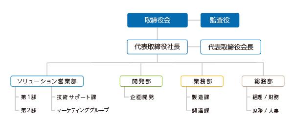 株式会社アイエスエイ組織図