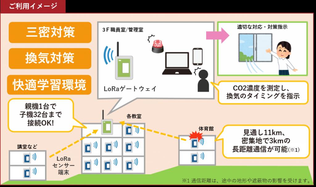 三密対策・換気対策・快適学習環境の実現に!子機は10年バッテリでメンテ不要、LPWA通信で遠距離監視を実現!