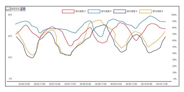 SMART-Viewグラフ表示例