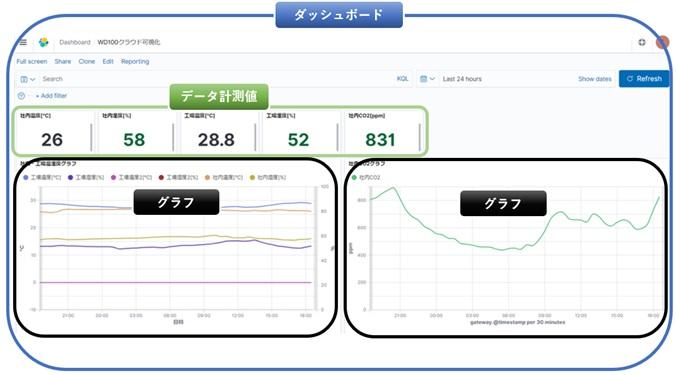 表示画面は「ダッシュボード」と「データ計測値」と「グラフ」で構成
