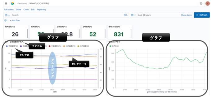 閲覧権限を設定することで、各ユーザごとに異なる「グラフ」を表示することができます。