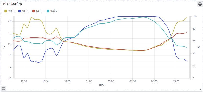 ハウス内温度グラフ