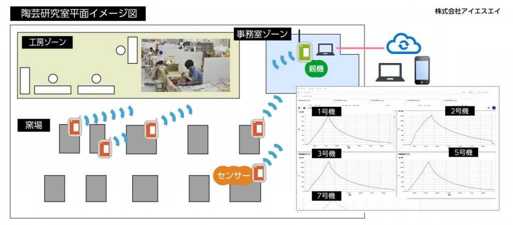 陶芸窯温度の自動計測のクラウド化 システム概要図